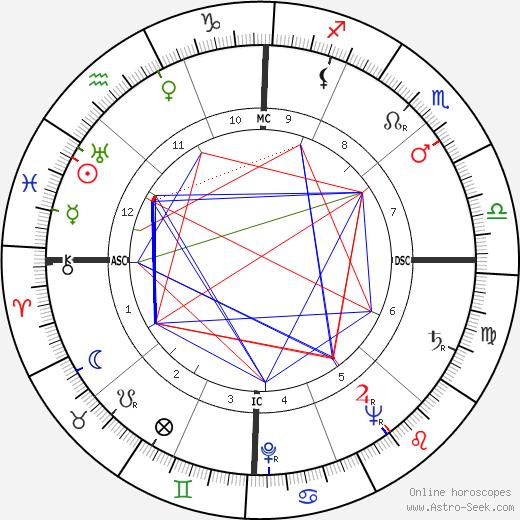 Thomas Francis Parkinson tema natale, oroscopo, Thomas Francis Parkinson oroscopi gratuiti, astrologia