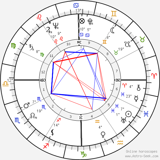 Tony Randall birth chart, biography, wikipedia 2019, 2020