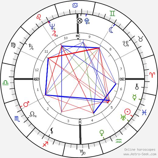 Tony Randall astro natal birth chart, Tony Randall horoscope, astrology