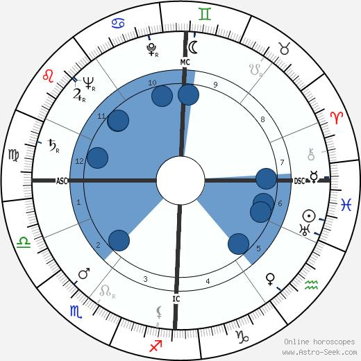 Walter Mattern wikipedia, horoscope, astrology, instagram