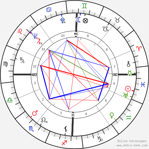 Walter Mattern birth chart, Walter Mattern astro natal horoscope, astrology