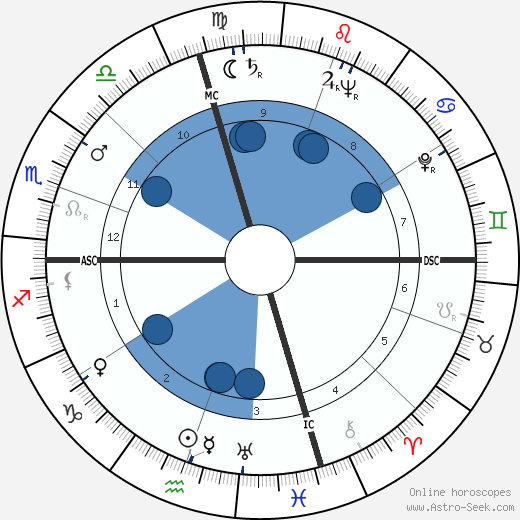 William Jovanovich wikipedia, horoscope, astrology, instagram