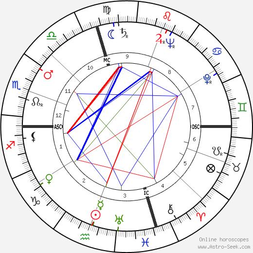 William Jovanovich день рождения гороскоп, William Jovanovich Натальная карта онлайн