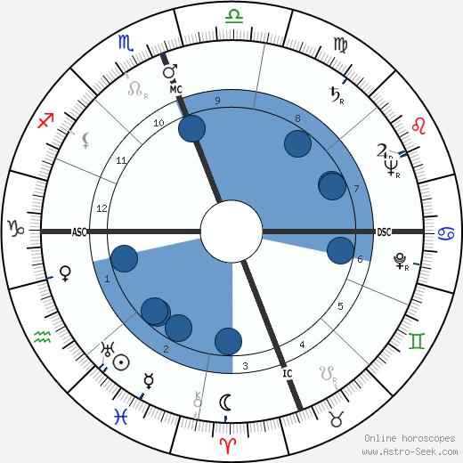 Youssef Ben Khedha wikipedia, horoscope, astrology, instagram