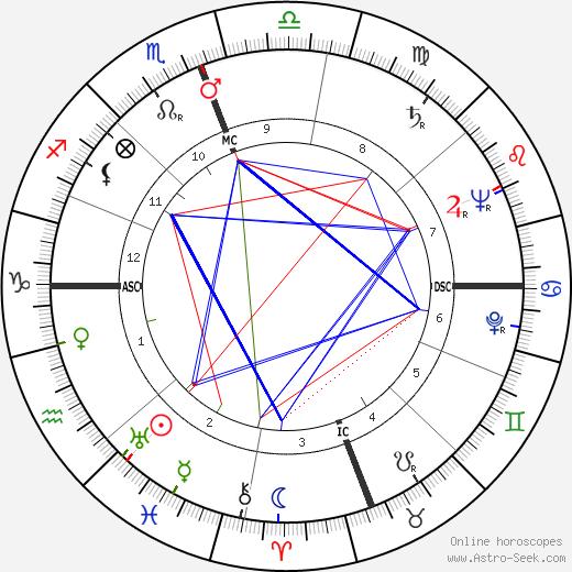 Youssef Ben Khedha tema natale, oroscopo, Youssef Ben Khedha oroscopi gratuiti, astrologia