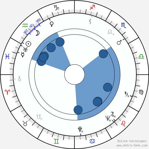 Zdenka Sulanová wikipedia, horoscope, astrology, instagram