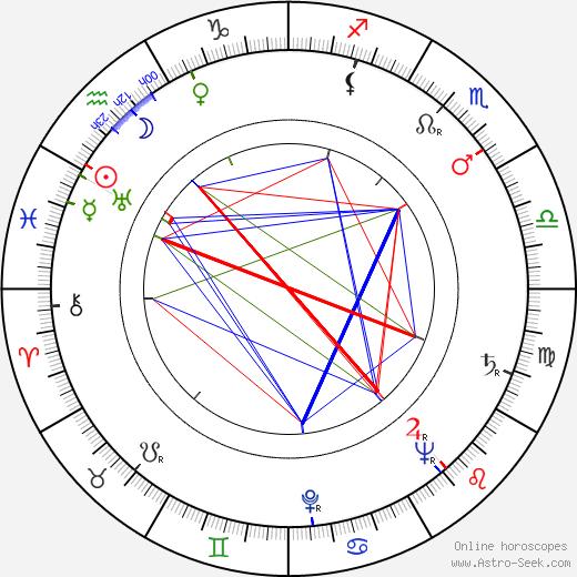 Zdenka Sulanová день рождения гороскоп, Zdenka Sulanová Натальная карта онлайн