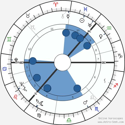 Alan MacNaughtan wikipedia, horoscope, astrology, instagram