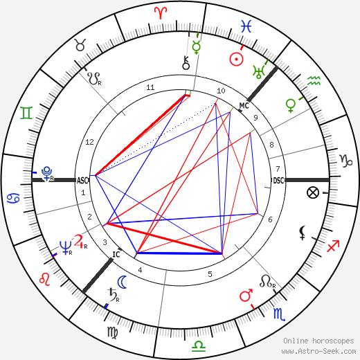 Alan MacNaughtan день рождения гороскоп, Alan MacNaughtan Натальная карта онлайн