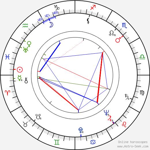 Aldo Nicolaj birth chart, Aldo Nicolaj astro natal horoscope, astrology