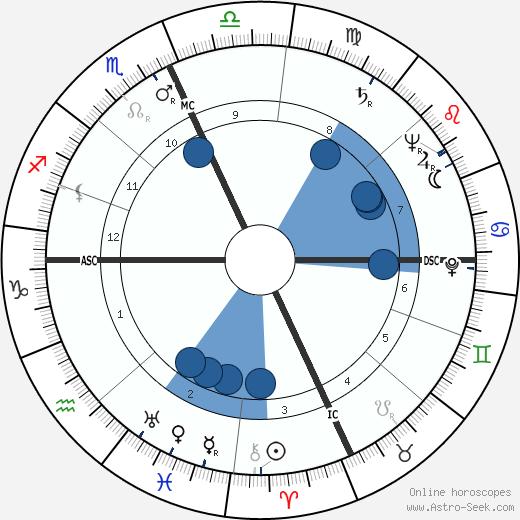 Alene Bertha Duerk wikipedia, horoscope, astrology, instagram
