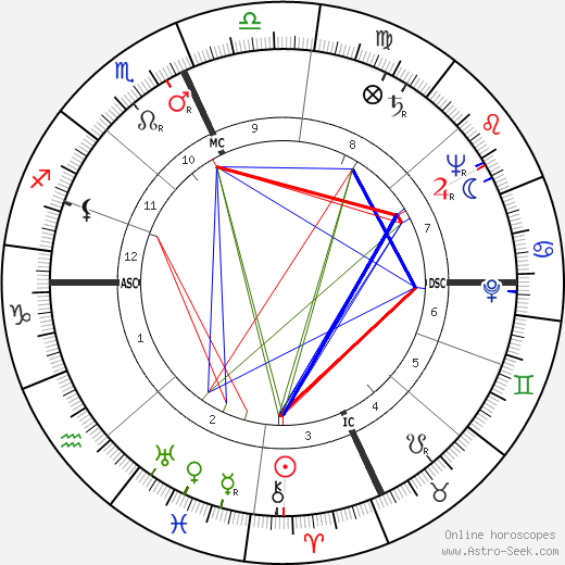 Alene Bertha Duerk день рождения гороскоп, Alene Bertha Duerk Натальная карта онлайн