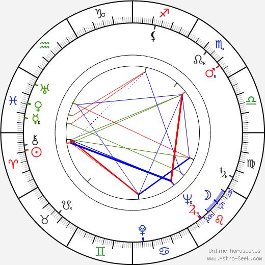 Bohumil Šeda tema natale, oroscopo, Bohumil Šeda oroscopi gratuiti, astrologia