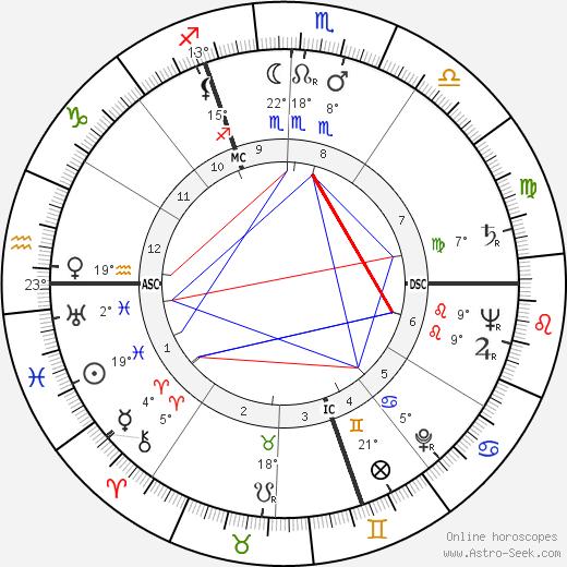Boris Vian birth chart, biography, wikipedia 2018, 2019