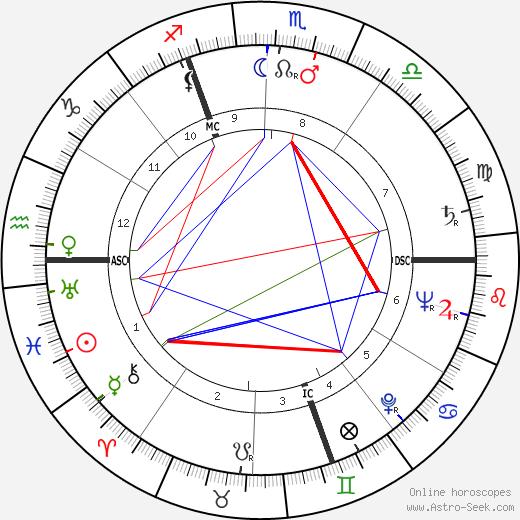 Boris Vian astro natal birth chart, Boris Vian horoscope, astrology