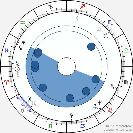 Božena Možíšová wikipedia, horoscope, astrology, instagram