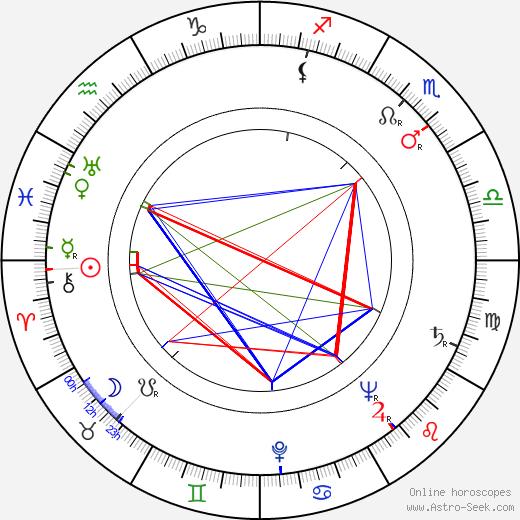 Božena Možíšová astro natal birth chart, Božena Možíšová horoscope, astrology