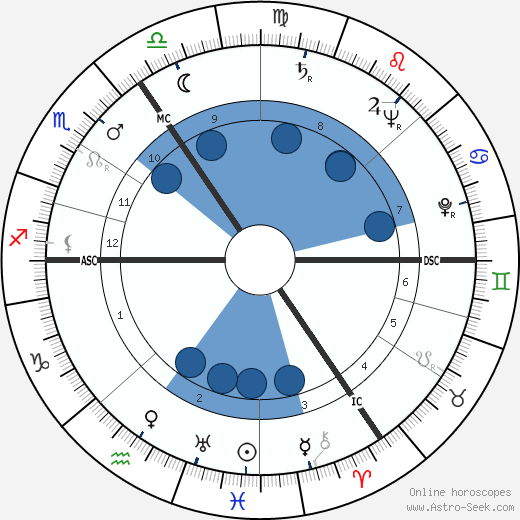 Cor Heilijgers wikipedia, horoscope, astrology, instagram