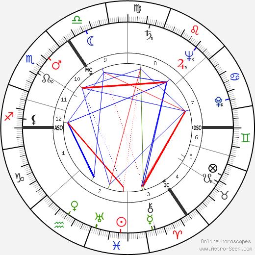 Cor Heilijgers tema natale, oroscopo, Cor Heilijgers oroscopi gratuiti, astrologia