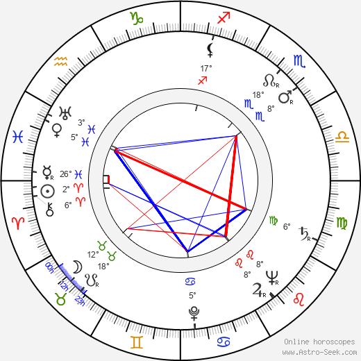 Czeslaw Mroczek birth chart, biography, wikipedia 2020, 2021
