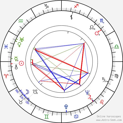 Czeslaw Mroczek birth chart, Czeslaw Mroczek astro natal horoscope, astrology