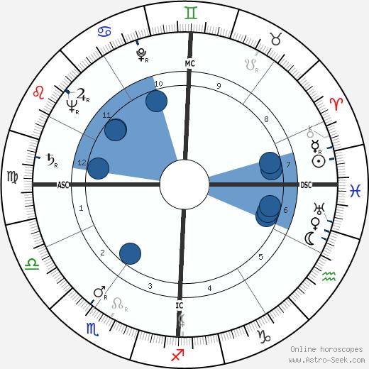 Donald Frederick Hornig wikipedia, horoscope, astrology, instagram