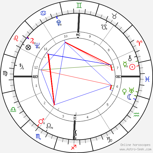 Donald Frederick Hornig день рождения гороскоп, Donald Frederick Hornig Натальная карта онлайн