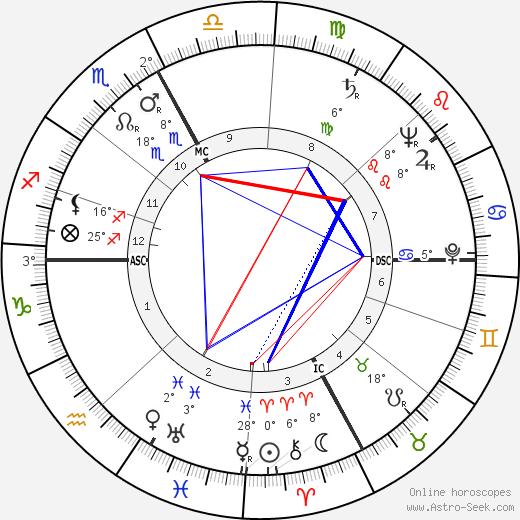 Eric Rohmer birth chart, biography, wikipedia 2019, 2020