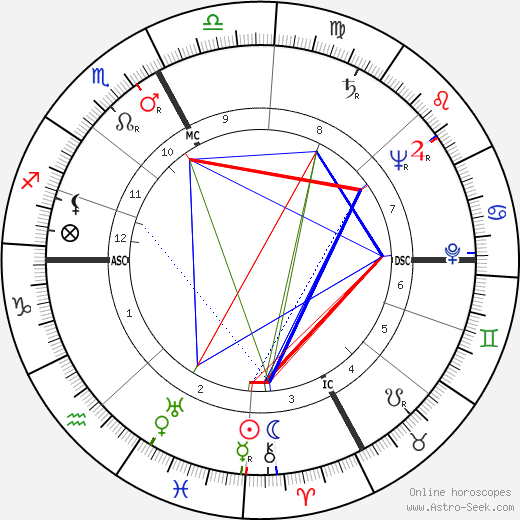 Eric Rohmer astro natal birth chart, Eric Rohmer horoscope, astrology