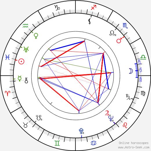 Ernest Maftei tema natale, oroscopo, Ernest Maftei oroscopi gratuiti, astrologia
