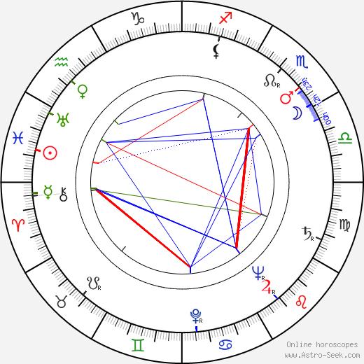 Eva Dahlbeck birth chart, Eva Dahlbeck astro natal horoscope, astrology
