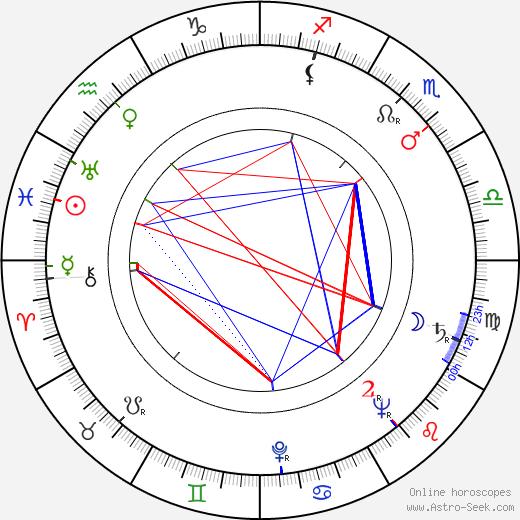 Eva Gerová tema natale, oroscopo, Eva Gerová oroscopi gratuiti, astrologia