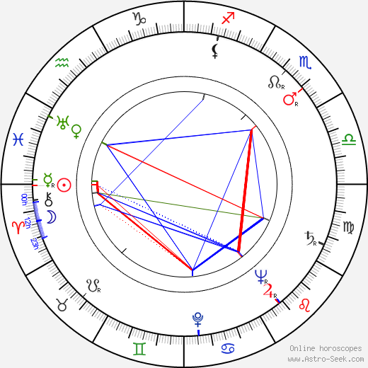 Eva Seemannová astro natal birth chart, Eva Seemannová horoscope, astrology
