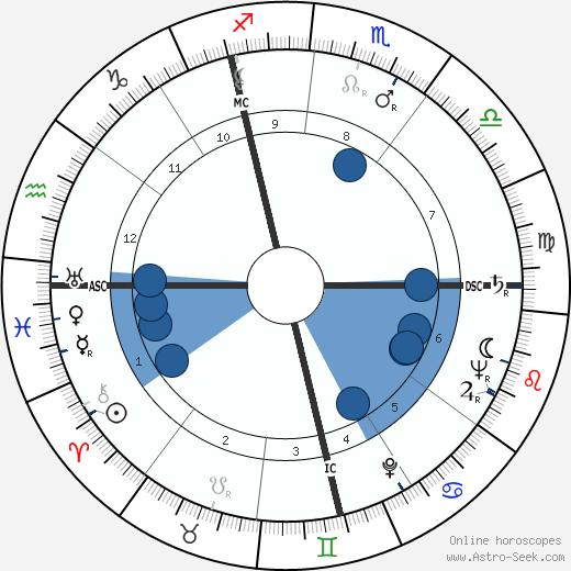 François Boyer wikipedia, horoscope, astrology, instagram