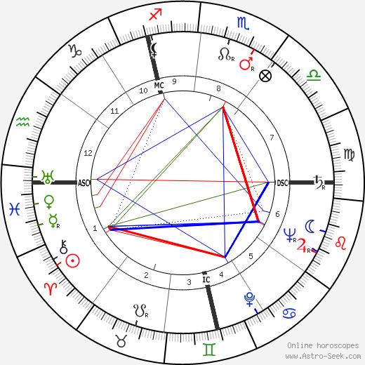 François Boyer birth chart, François Boyer astro natal horoscope, astrology