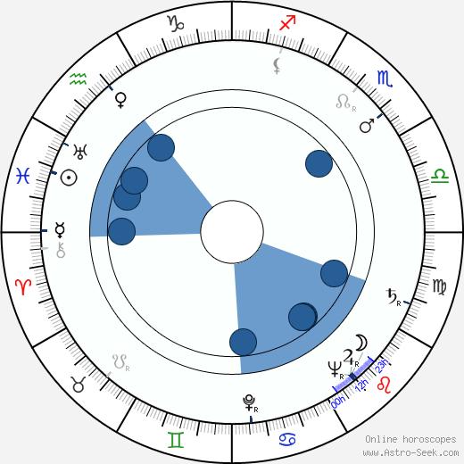 François Villiers wikipedia, horoscope, astrology, instagram