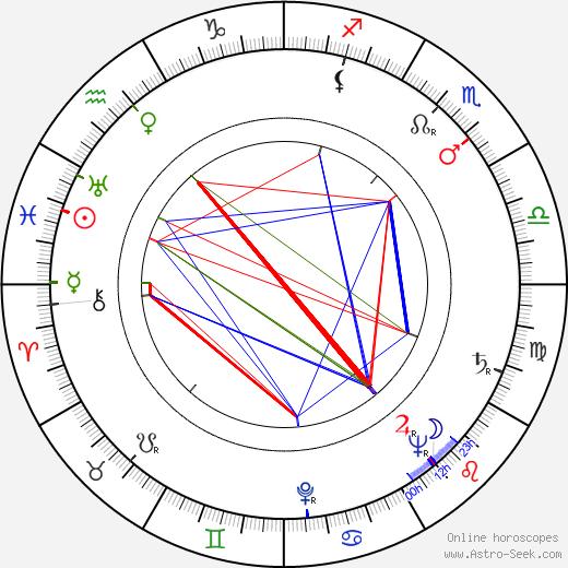 François Villiers birth chart, François Villiers astro natal horoscope, astrology