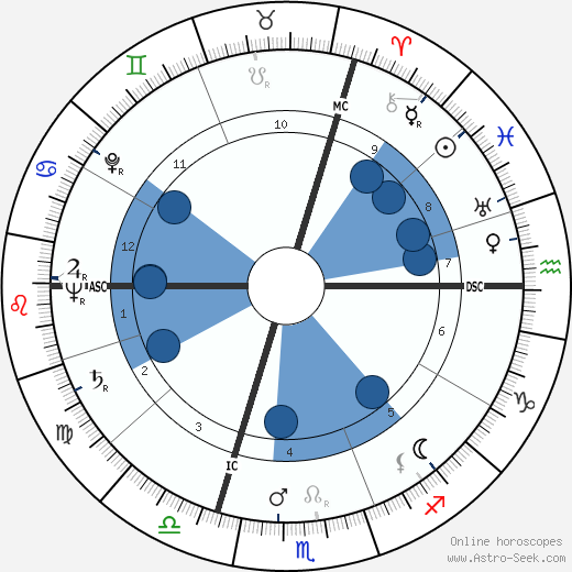 Françoise d'Eaubonne wikipedia, horoscope, astrology, instagram