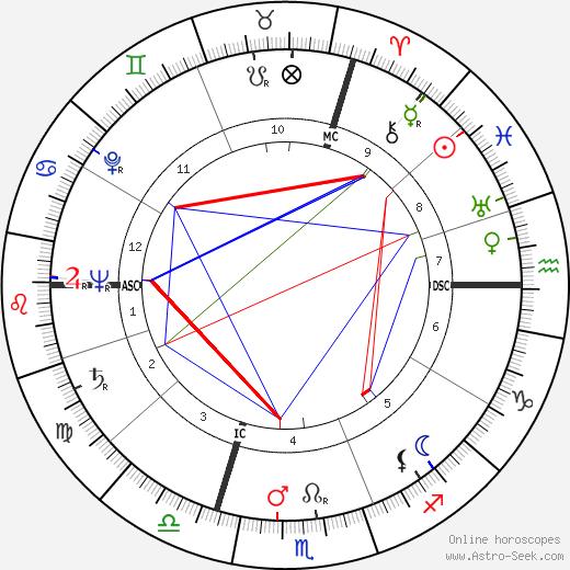 Françoise d'Eaubonne birth chart, Françoise d'Eaubonne astro natal horoscope, astrology