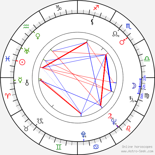 Gaby André birth chart, Gaby André astro natal horoscope, astrology