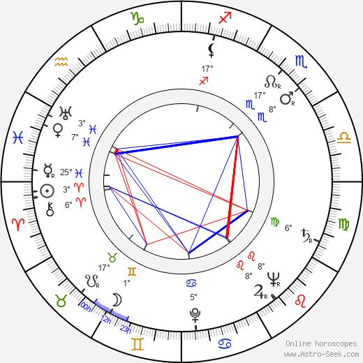Gene Nelson birth chart, biography, wikipedia 2018, 2019