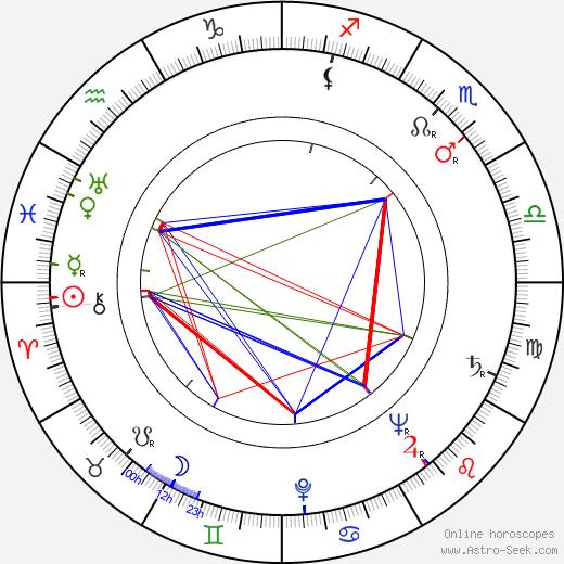 Gene Nelson astro natal birth chart, Gene Nelson horoscope, astrology