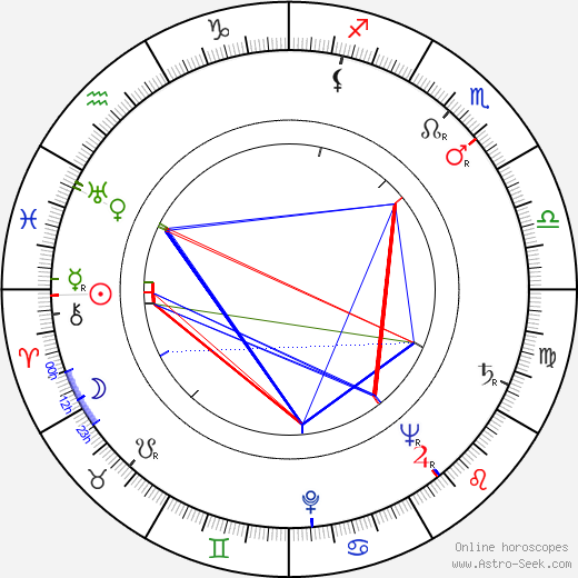 Hana Kreihanslová astro natal birth chart, Hana Kreihanslová horoscope, astrology
