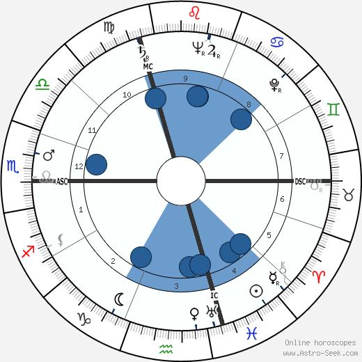 Hank Ketcham wikipedia, horoscope, astrology, instagram