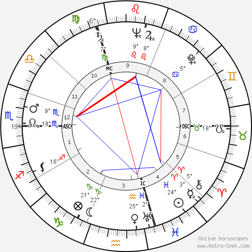 Hank Ketcham birth chart, biography, wikipedia 2020, 2021