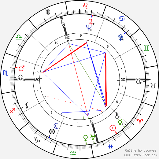 Hank Ketcham birth chart, Hank Ketcham astro natal horoscope, astrology