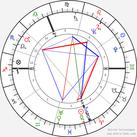 Henri Pelizza день рождения гороскоп, Henri Pelizza Натальная карта онлайн