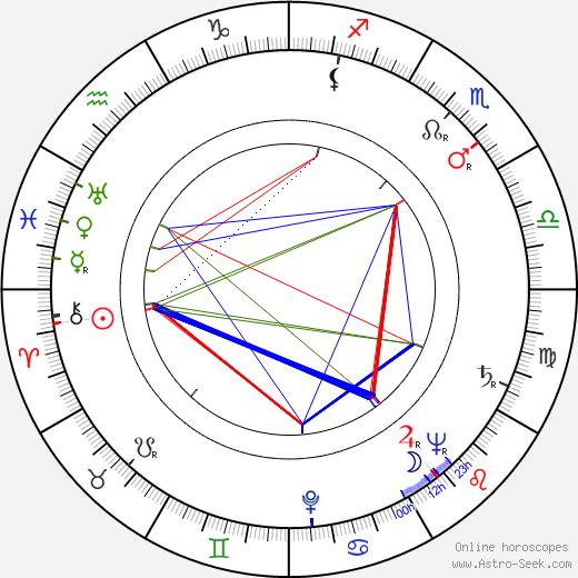 Hieronim Konieczka birth chart, Hieronim Konieczka astro natal horoscope, astrology