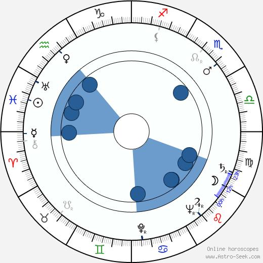 James Doohan wikipedia, horoscope, astrology, instagram
