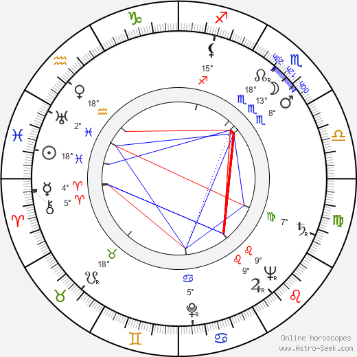 James Neylin birth chart, biography, wikipedia 2020, 2021